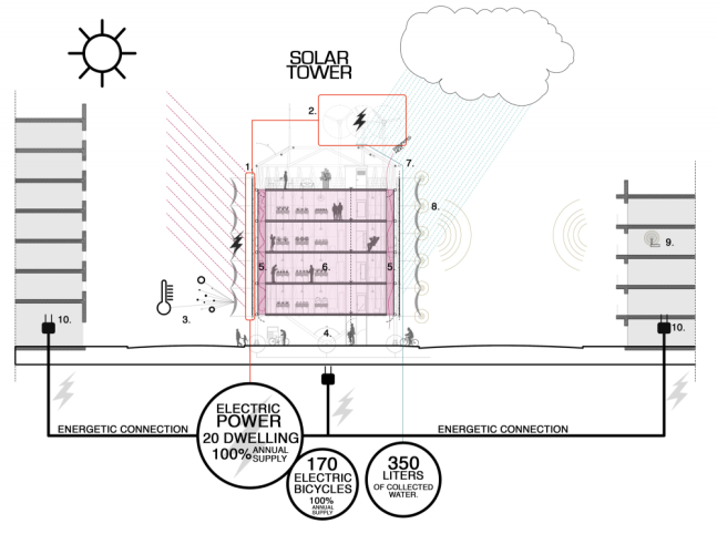 51765f0db3fc4b20140001ac_proyecto-torre-solar-aaimm_08_diagrams_sustainable_strategies-1000x746