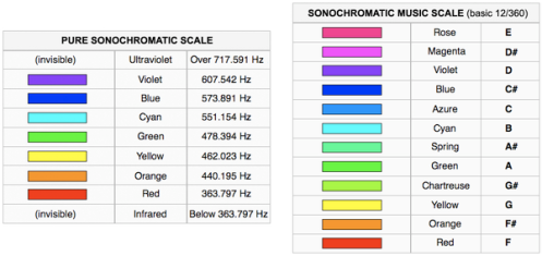 600px-Harbisson's_Sonochromatic_Scales